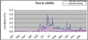Vassføring ved Myten ved samlaupet med Jostedøla. Turråret 2006 jamført restvassføring etter utbygging av Hompedøla og Kvernadøla